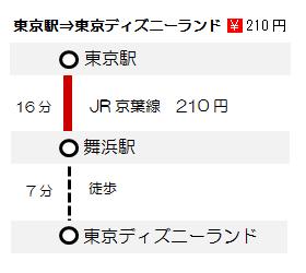 東京駅ディズニー運賃